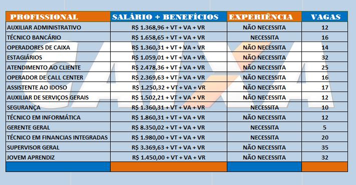 CEF – Caixa Econômica Federal abre Processo Seletivo para diversas vagas – Médio – Técnico e Superior: Os salários variam entre R$ 1.059,01 e R$ 8.350,00!