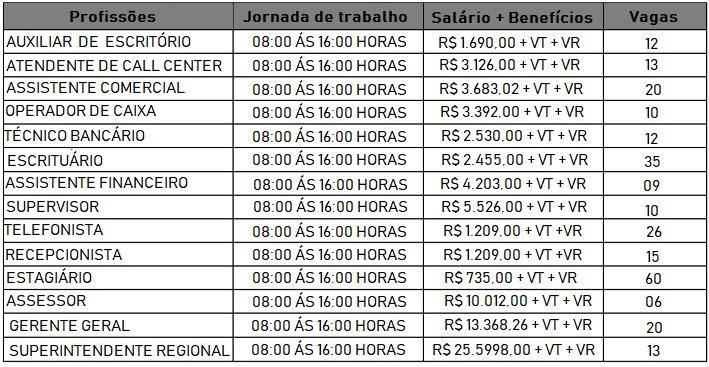 Banco do Brasil S.A. abre Concurso Publico 2018, Para: Nível fundamental-Médio- Técnico e Superior: Salário até R$ 5.683,00- Edital em aberto!